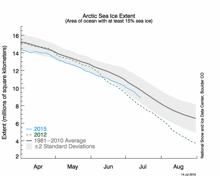 Figure 6. Daily sea ice extent timeseries for 1 April through 31 August for 2015 (light blue, through July 13), 2012 (dashed green), and the 1981-2010 average (black) and standard deviation (gray). From the NSIDC Arctic Sea Ice News and Analysis.