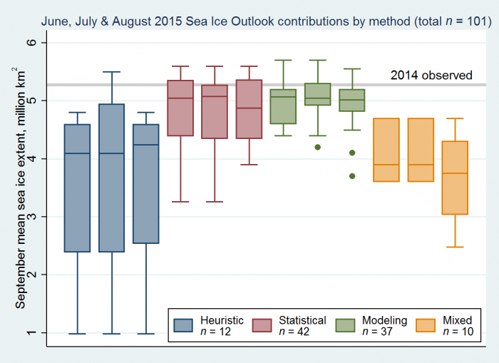 Figure 2. Distributions of June, July, and August 2015 Outlook contributions as a series of box plots, broken down by general type of method. The box color depicts contribution method with the number below indicating total number of contributions by method over the three months. The individual boxes for each method represent, from left to right, each month of June, July, and August. Figure courtesy of Larry Hamilton.