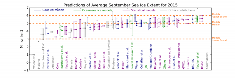 Figure 3. Sea Ice Outlook predictions from dynamical modeling contributions are in blue (coupled) and green (ocean-sea ice). Values for June and July are shown in lighter colors. The dots are the outlook estimates themselves and the intervals are the uncertainty ranges provided by the groups. Definitions of uncertainty were left to the discretion of the groups themselves, and should therefore be compared with caution. The middle dashed horizontal line is the median of the August outlooks from dynamical modeling groups.