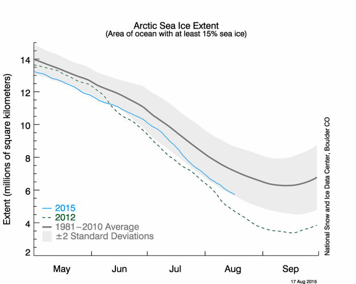 Figure 6. Daily sea ice extent timeseries for April through September for 2015 (light blue, through 17 August), 2012 (dashed green), and the 1981-2010 average (black) and standard deviation (gray). From the NSIDC Arctic Sea Ice News and Analysis.