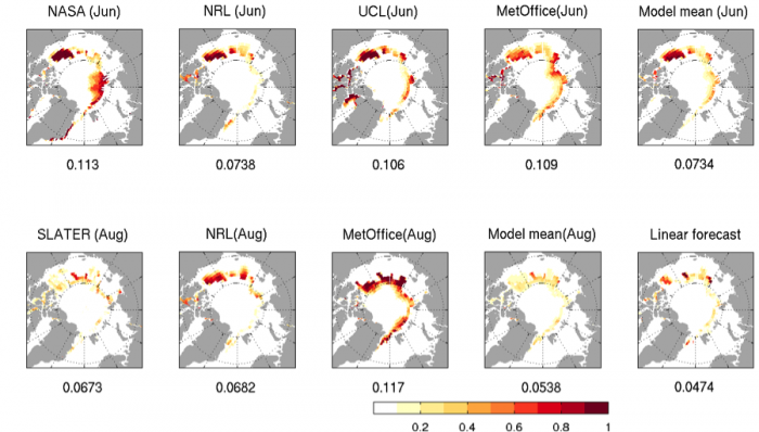 Figure 10. Brier scores for all SIP forecasts shown in Figure 8. A value of 0 represents a perfect forecast and 1 represents an erroneous (zero skill) forecast. The numbers on the x-label of each panel show the Arctic-wide mean Brier score, which is averaged over the Arctic basin, while the month labels indicate initialization times for the different models.