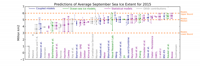 Figure 12. Sea ice predictions from dynamical modeling contributions are in dark blue (coupled) and green (ocean-sea ice). Values for June and July Outlooks are shown in lighter colors. The dots are the outlook estimates themselves and the intervals are the uncertainty ranges provided by the groups. Definitions of uncertainty were left to the discretion of the groups themselves, and should therefore be compared with caution. The middle dashed horizontal line is the median of the August outlooks from dynamic