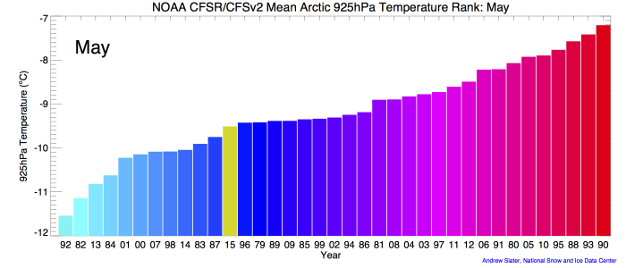 Figure 1a. Monthly 925 mb level air temperatures over the Arctic Ocean, ranked according to year from coldest (blue) to warmest (red). The 2015 ranking for each May is in yellow.