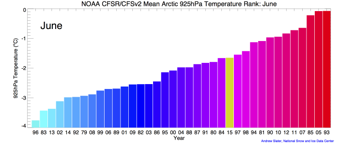 Figure 1b. Monthly 925 mb level air temperatures over the Arctic Ocean, ranked according to year from coldest (blue) to warmest (red). The 2015 ranking for each June is in yellow.