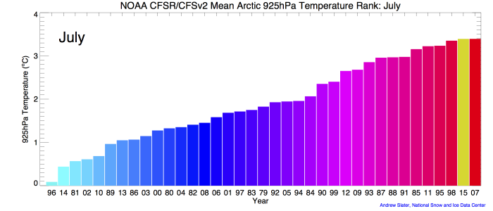 Figure 1c. Monthly 925 mb level air temperatures over the Arctic Ocean, ranked according to year from coldest (blue) to warmest (red). The 2015 ranking for each July is in yellow.