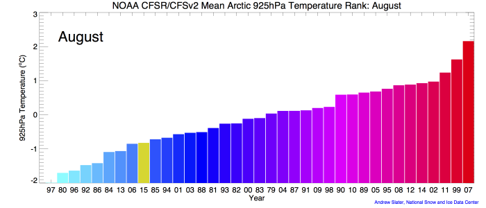 Figure 1d. Monthly 925 mb level air temperatures over the Arctic Ocean, ranked according to year from coldest (blue) to warmest (red). The 2015 ranking for each August is in yellow.