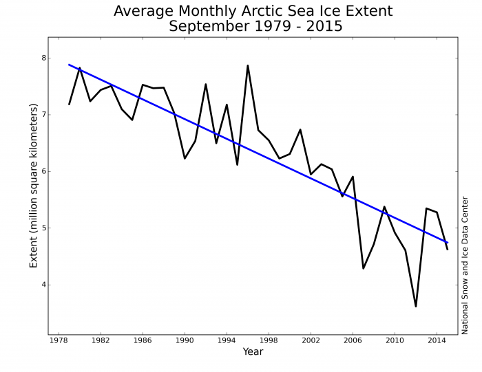 Figure 3. Time-series of monthly September sea ice extent from NSIDC (1979-2015). Least-square linear trend line is shown blue.