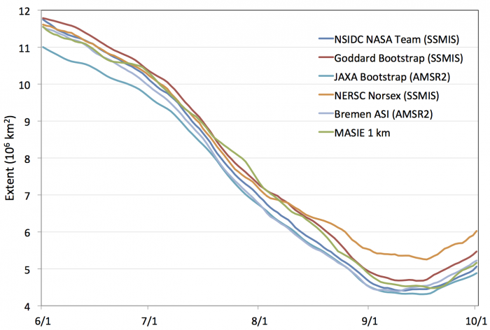 Figure 4. Daily sea ice extent from six algorithms (Table 1) for 1 June – 30 September 2015. A 5-day running average is applied to the daily values.