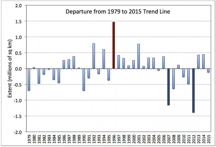 Figure 6. Departures of September sea ice extent from the linear trend line as calculated over the period 1979-2015. Particularly large positive (1996, red) and negative (2007 and 2012, blue) departures are highlighted.