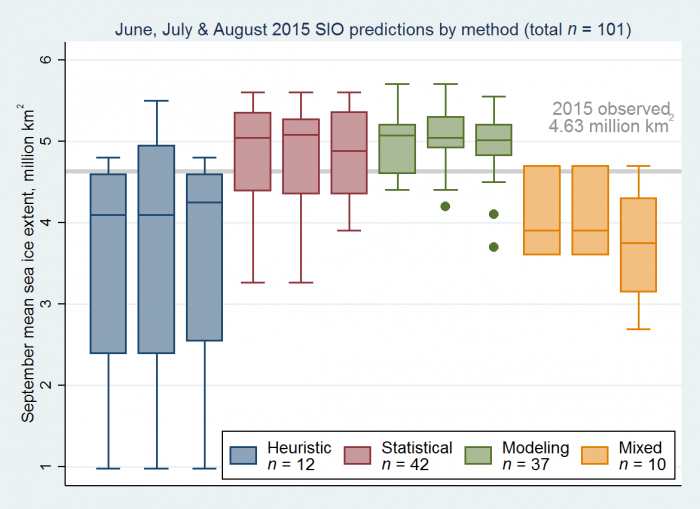 Figure 7. Distributions of June, July, and August 2015 Outlook contributions as a series of box and whisker plots, broken down by general type of method. The box color depicts contribution method with the number below indicating total number of contributions by method over the three months. The individual boxes for each method represent, from left to right, each month of June, July, and August. The plot follows standard box and whisker conventions.
