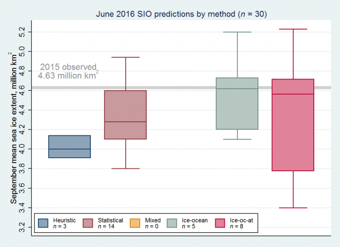 Figure 2. Distributions of June 2016 Outlook contributions as a series of box plots, broken down by general type of method, with numerical dynamical models separated into ice-ocean and fully-coupled ice-ocean-atmosphere models. The box color depicts contribution method with the number below indicated number of contributions by method. Figure courtesy of Larry Hamilton.