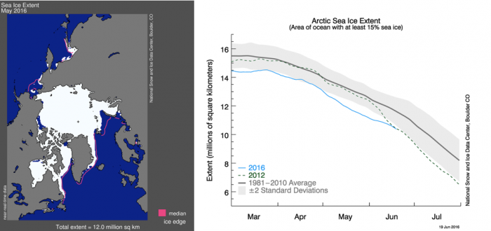 Figure 9. Sea ice extent averaged for May (left) and daily sea ice extent from March through June 19 2016 for 2016 (blue), 2012 (green) and the 1981-2010 long-term mean (black) and 2 standard deviations (gray shading). Credit: NSIDC.