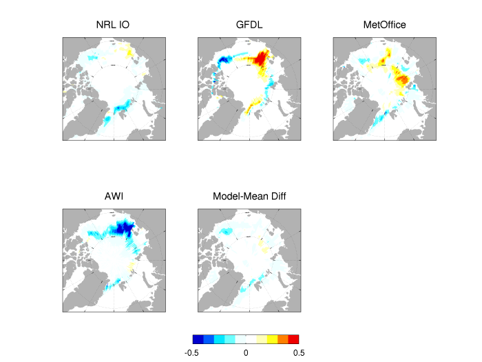 Figure 5. Differences in Sea Ice Probability (SIP) forecasts between the July and June calls for the 4 dynamical models that submitted SIP forecasts in both calls. The model-mean difference panel shows the difference in model-mean SIP for these 4 models between July and June. Figure courtesy of Ed Blanchard-Wrigglesworth.