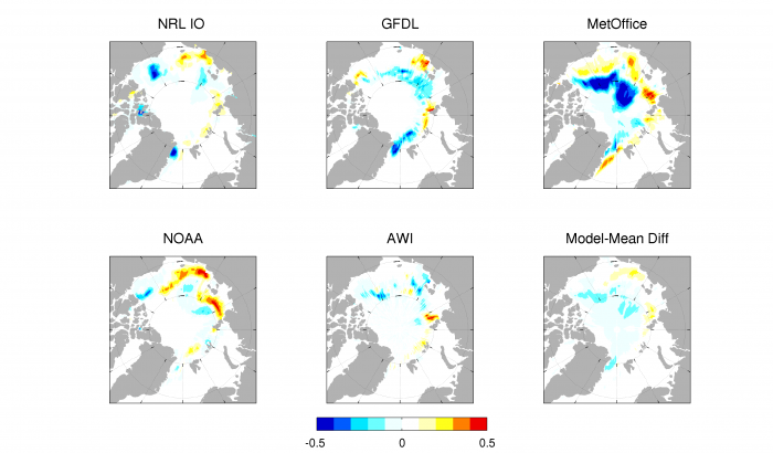 Figure 5. Differences in Sea Ice Probability (SIP) forecasts between the August and July calls for the four dynamical models that submitted SIP forecasts in both calls. The model-mean difference panel shows the difference in model-mean SIP for these four models between August and July. Figure courtesy of Ed Blanchard-Wrigglesworth.