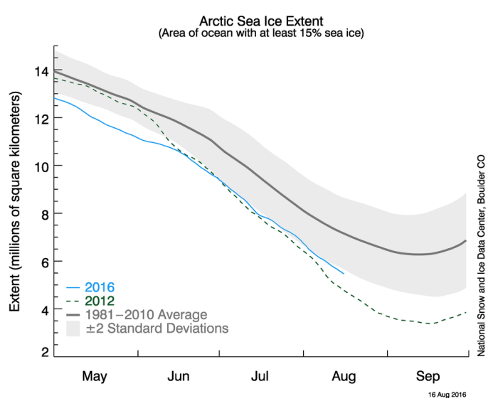 Figure 6. Daily sea ice extent time series for 2012-2015 from 1 January through 16 August 2016 with the 1981-2010 average (black) and standard deviation (gray). From the NSIDC Arctic Sea Ice News and Analysis.