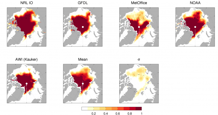Figure 4. August 2016 Sea Ice Outlook predictions of Sea Ice Probability (SIP) from five dynamical models, the mean of the five, and the standard deviation across the five SIP forecasts. NRL IO corresponds to Metzger (NRL) in Figure 2. The bottom right panel shows the difference in the model-mean SIP between the August and July SIOs for the five models. Figure courtesy of Ed Blanchard-Wrigglesworth.
