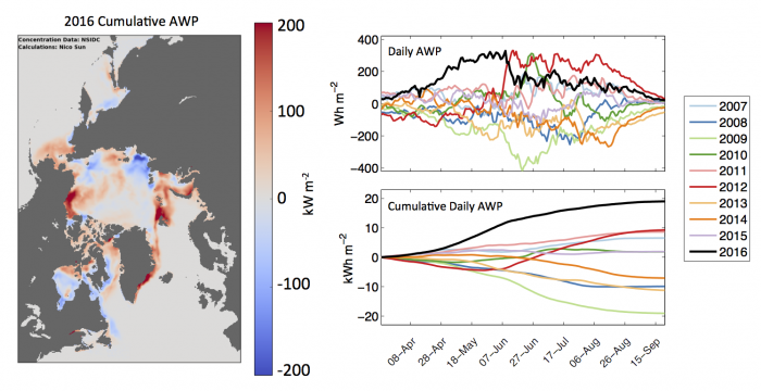 Figure 12: The Albedo Warming Potential (AWP), a measure of the integrated solar absorption. Map of the 2016 cumulative AWP anomaly relative to the 2007-2016 mean (left), which is the sum of daily estimates from 20 March to 21 September. The pattern resembles the November mean sea ice concentration anomaly in Figure 6. Time series of pan-Arctic  2007-2016 daily (upper) and cumulative (lower) AWP anomalies, indicate that 2016 rose above the previous 10 years beginning in spring. Figure made by N. Sun.
