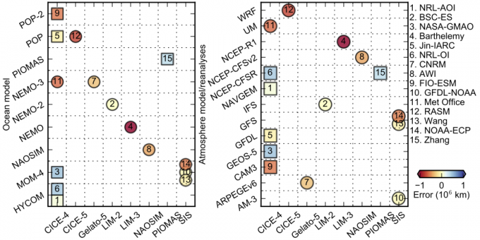 Figure 15: Each symbol represents a dynamical model forecast submitted to the 2016 August SIO. The color of the symbol quantifies the error of the September sea ice extent forecast compared to the observed reference of 4.72 million square kilometers. Each submission is located in the 2-D plane depending on its sea ice component (x-axis) and its ocean (y-axis, left panel) or atmospheric model or forcing (y-axis, right panel). Predictions that were post-processed (e.g., by removing a mean bias over a training