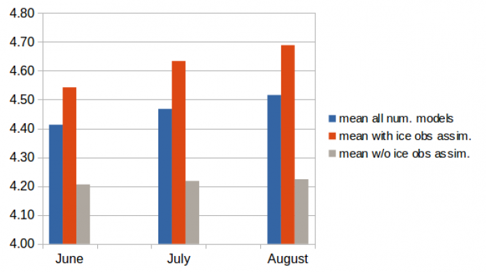 Figure 16: The sea ice extent in million square kilometers for June to August SIO for all submissions from dynamical models (blue – 13 members), for the group utilising sea ice observations (orange – 8 members) and the group utilizing no sea ice observations (grey – 5 members). The ensemble spread for all three groups is almost similar (about 0.5 million square kilometers). Figure made by F. Kauker.