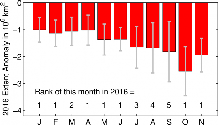Figure 1: Sea ice extent anomalies for each month in 2016 relative to the 1981-2010 mean extent for the same month. The rank of the 2016 extent anomalies for each month is shown. So far, seven months in 2016 were the lowest on record.  Error bar is two standard deviations of the 1979-2015 anomalies from the linear trend line for each month. Based on the NSIDC sea ice index (1979-2016), which is derived from the NASA Team algorithm