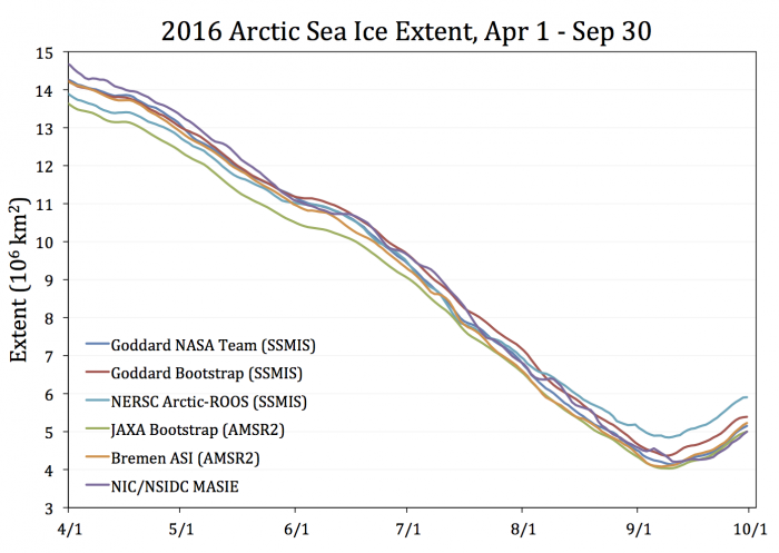 Figure 4: Estimates of the daily sea ice extent from selected other algorithms that are readily available online (thanks to G. Heygster, Univ. Bremen, for providing Bremen ASI values; and J. Comiso and R. Gersten, NASA Goddard, for providing Bootstrap values). Figure made by W. Meier.