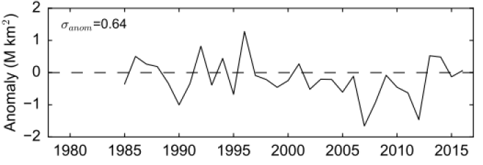 Figure 5: September sea ice extent anomaly relative to linear trend persistence. Sigma is the observed RMSE (1985-2016) in units of million km2. Figure made by A. Petty.