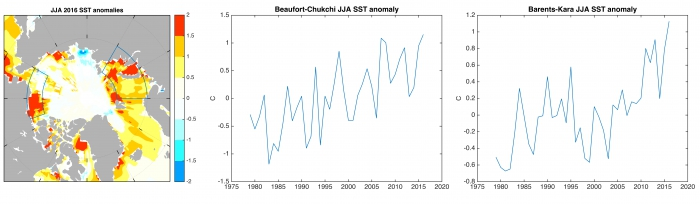 Figure 11: June-July-August sea surface temperature anomaly (in degrees Celsius) relative to the 1979-2015 long-term average. Spatial map for 2016 (left) with blue boxes illustrating the regions of the time series in the Beaufort-Chukchi (center) and Barents-Kara (right) seas. Data are from the HadISST dataset. Figure made by E. Blanchard-Wrigglesworth.