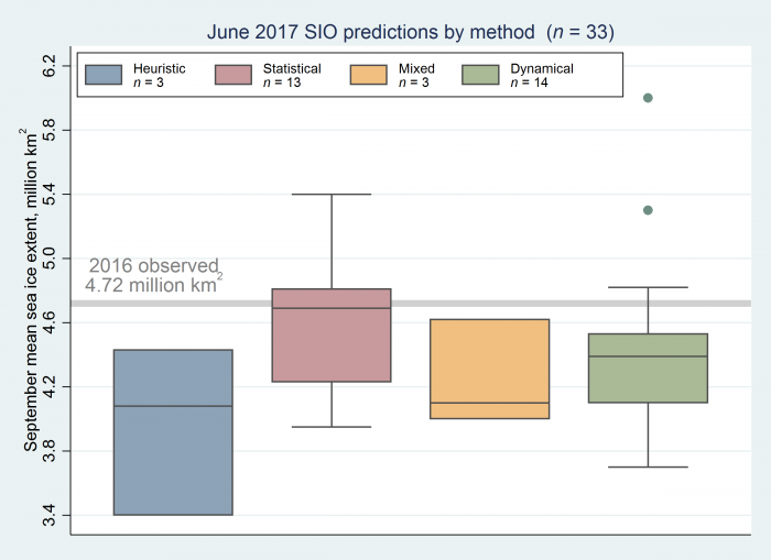Figure 2. Distribution of June 2017 Outlook contributions as a series of box plots, broken down by general type of method. The box color depicts contribution method and the number above indicates number of contributions for each type of method.