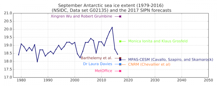 Figure 9. Observed September Antarctic sea ice extent (solid blue line) from 1979 to 2016 and Antarctic model forecasts (colored 'x' marks). Units are in millions of square kilometers.