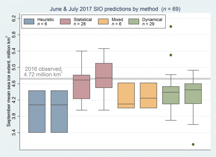 Figure 2. Distribution of June and July 2017 Outlook contributions as a series of box plots, broken down by general type of method. The box color depicts contribution method and the number above indicates number of contributions for each type of method. The individual boxes for each method represent, from left to right, June and July.