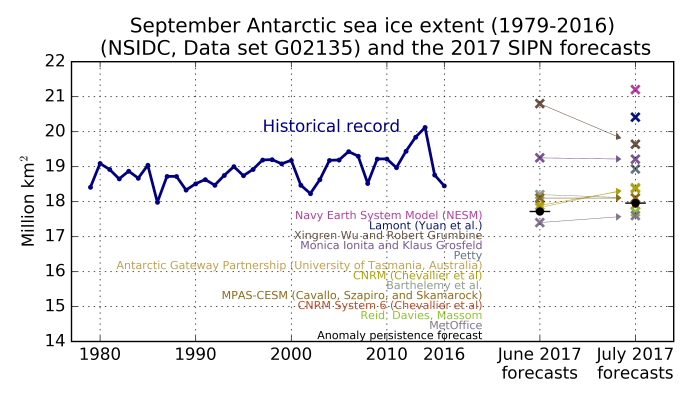 Figure 10. Observed September Antarctic sea ice extent (solid blue line) from 1979 to 2016 and Antarctic Outlooks (colored 'x' marks) for June and July. The arrows allow to track submissions from June to July. The black dot is an anomaly persistence forecast from June. Contributors are listed in descending order following the July submissions.