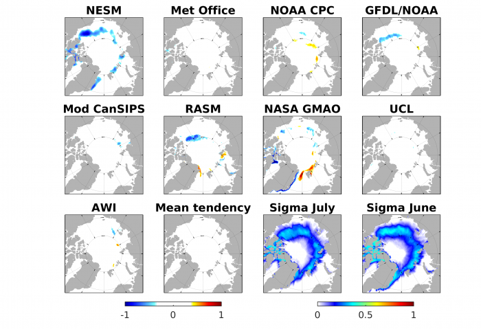 Figure 4. Tendency of the SIP forecast between June and July (i.e., July SIP minus June SIP) in the 9 dynamical models that submitted  forecasts in both months, and inter-model standard deviation across the 9 models' SIP forecasts for both July and June SIP forecasts.