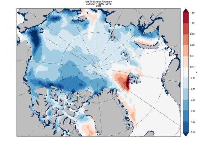 Figure 6. PIOMAS Ice Thickness Anomaly for June 2017 relative to 2000-2015. PIOMAS uses a modeling and data assimilation procedure.  Minimums north of Canada and the east Siberian shelf were also observed in the CryoSAT AWI Ice thickness anomaly for April (relative to 2011-2015).