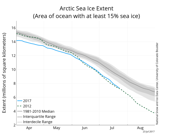 Figure 7. Time-series of Arctic sea ice extent for 2017 (1 March through 23 July) compared to 2012 and a summary analysis of 1981-2010.