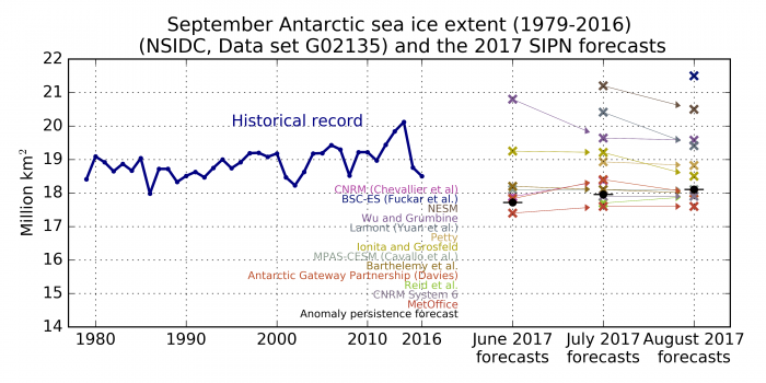 Figure 11. Observed September Antarctic sea ice extent (solid blue line) from 1979 to 2016 and Antarctic model forecasts (colored 'x' marks) for June, July and August. The arrows allow to track submissions over time. The black dot is an anomaly persistence forecast based on the June, July, and August anomalies, respectively. Contributors are listed in descending order following the August submissions.