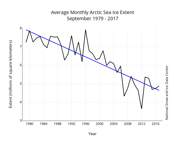 Figure 3. Historical data on Arctic September sea ice extent. Image courtesy of the National Snow and Ice Data Center.