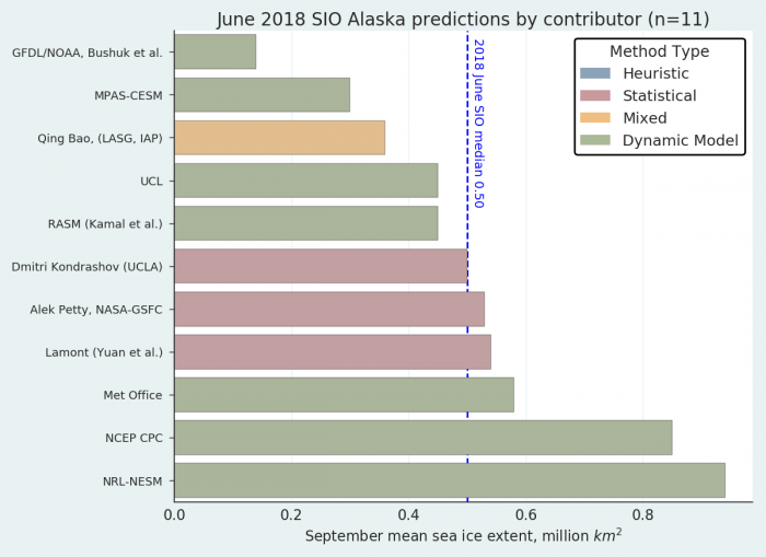 Figure 11. Distribution of individual Outlooks for the Alaska Region.