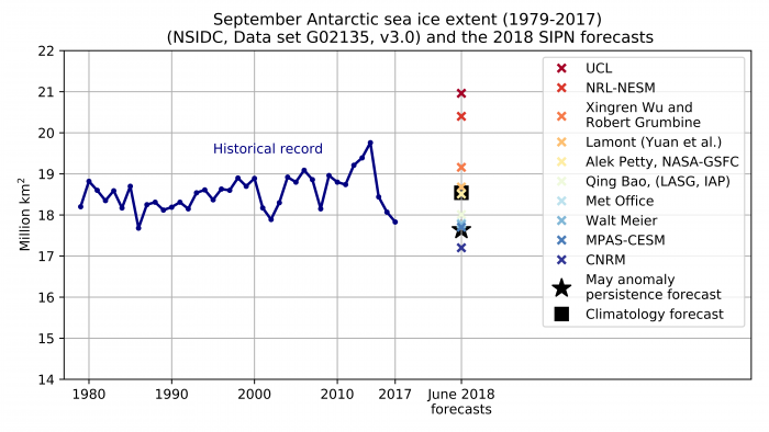 Figure 15. Historical observed September Antarctic sea ice extent (blue line) from 1979 to 2017, the 10 June 2018 forecasts for September 2018 (colored crosses), and two benchmark forecasts: 1979-2017 mean September sea ice extent (black square) and the May 2018 anomaly relative to 1979-2017 added to the September 1979-2017 mean (black star).