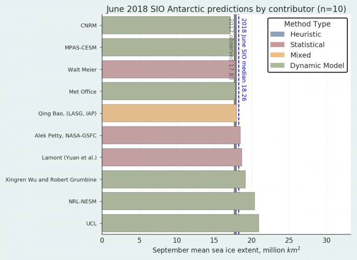 Figure 16. Distribution of SIPN-South contributions for estimates of September 2018 Antarctic sea ice extent.