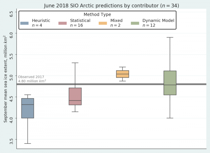 Figure 2. June 2018 Outlook contributions as a series of box plots, broken down by general type of method. The box color depicts contribution method and the number above indicates number of contributions for each type of method.