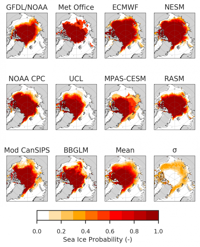 Figure 4. 2018 Sea Ice Outlook mean monthly September Sea Ice Probability (SIP) from 9 dynamical models and 1 statistical model, plus the mean and standard deviation across all models' forecasts (bottom right panels).