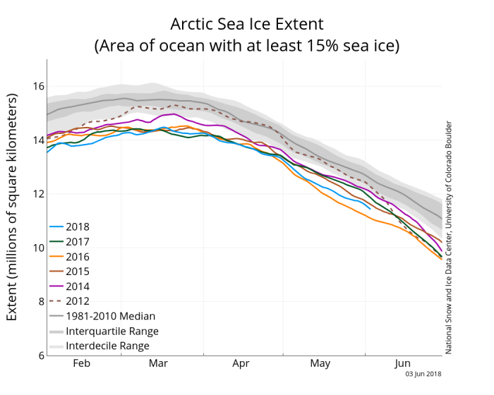 Figure 6. Time-series of winter Arctic sea ice extent for 2018 (1 February through 3 June) compared to 2012 and a summary analysis of 1981-2010. Figure courtesy of NSIDC.