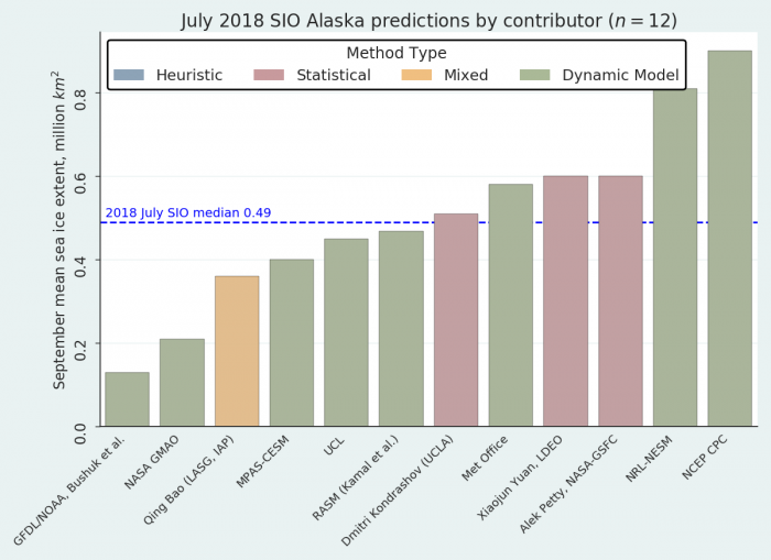 Figure 13: Distribution of July Individual Outlooks for the Alaska Region.
