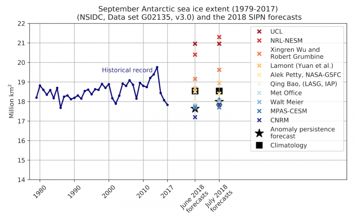 Figure 17: Historical observed September Antarctic sea ice extent (blue line) from 1979 to 2017, the 10 June 2018 forecasts for September 2018 (colored crosses), and two benchmark forecasts: 1979-2017 mean September sea ice extent (black square) and the May 2018 anomaly relative to 1979-2017 added to the September 1979-2017 mean (black star).