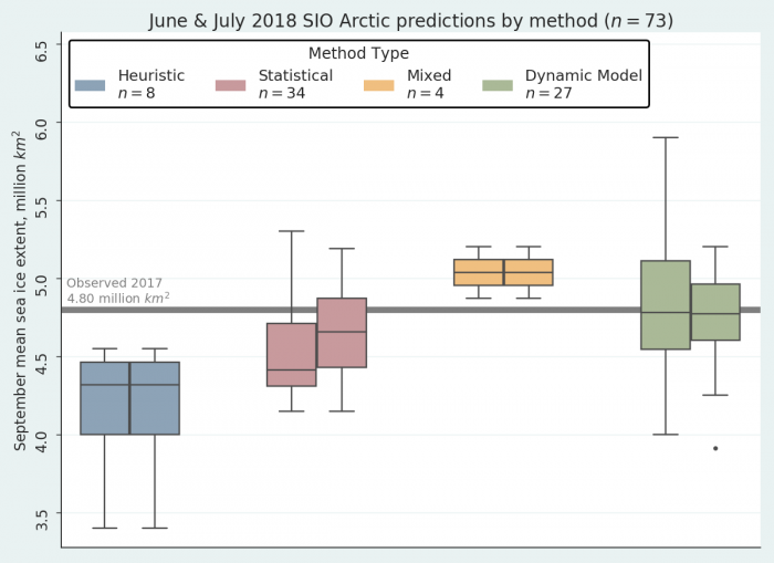 Figure 2. June (left boxes) and July (right boxes) forecasts of September average Arctic sea ice extent broken down by prediction method.