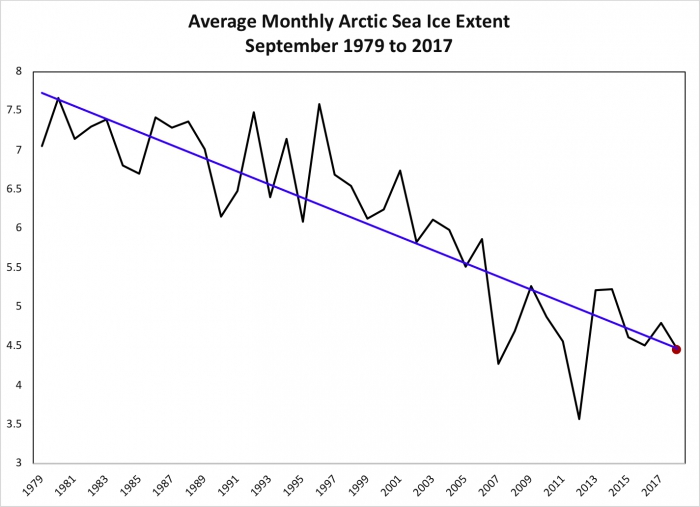 Figure 3: September average monthly sea ice extent and linear trend line based of the satellite passive microwave records, 1979-2017. Figure courtesy of NSIDC.