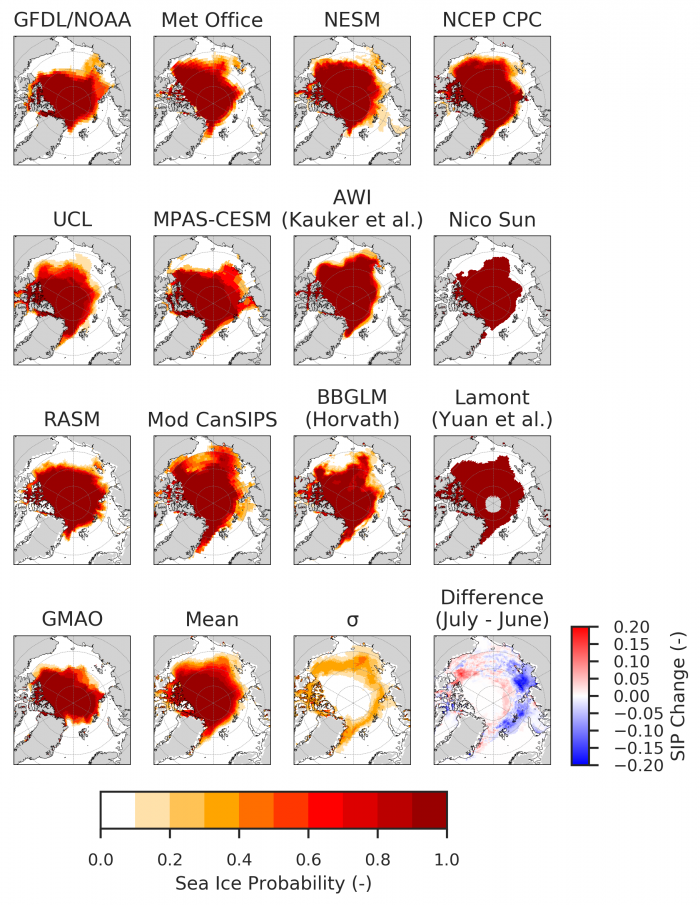 Figure 4: 2018 SIO mean September Sea Ice Probability (SIP) predictions from 11 dynamical models and 3 statistical models, plus the mean, standard deviation across all model forecasts, and the difference in the multi-model mean between July and June SIO (bottom panels). For the difference panel, we use only the models that provided both June and July SIO SIP predictions.