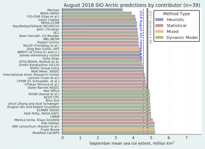 Figure 1.  Distribution of Sea Ice Outlook contributions for August estimates of September 2018 sea ice extent. Public/citizen contributions include: Frank Bosse, Rob Dekker, Nico Sun, Christian John, and Sanwa Elementary School. Figure courtesy of Bruce Wallin, NSIDC.