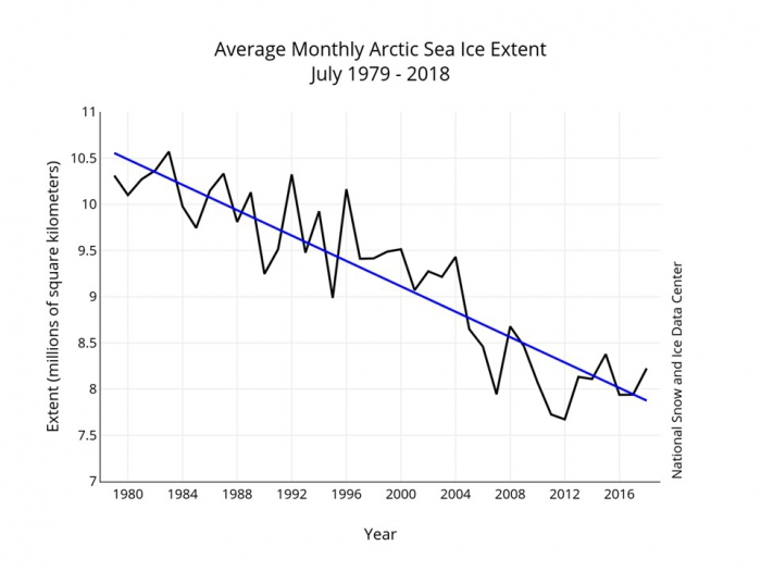 Figure 6. Pan-Arctic sea ice extent averaged over July of each year, 1979-2018.  Blue line is the linear trend. Figure courtesy of the National Snow and Ice Data Center.