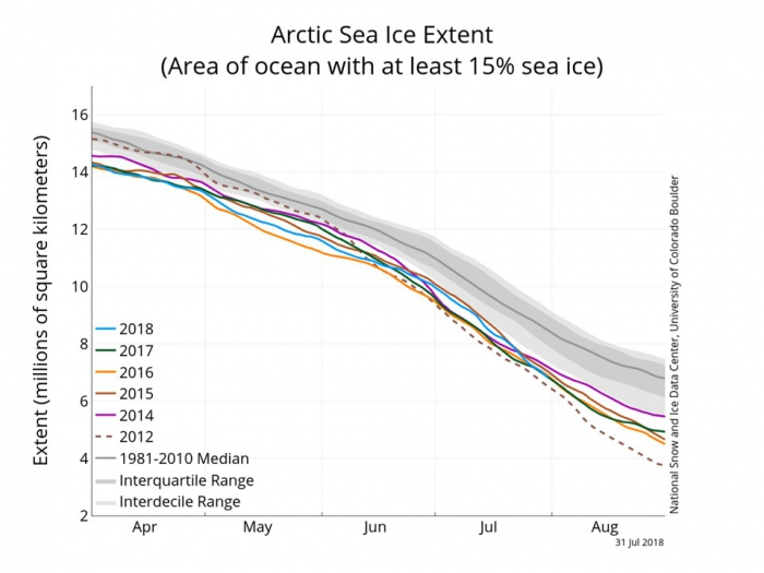 Figure 7. Seasonal evolution of pan-Arctic sea ice extent in 2018 (light blue) and various recent years (other colors).  Interquartile (25-75%) and interdecile (10-90%) ranges are shown by dark and light shading, respectively.  Figure courtesy of the National Snow and Ice Data Center.
